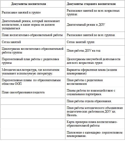 Санкт-Петербург как писать календарный план в доу все владельцы